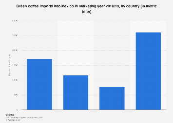 Mexico: green coffee imports 2018-2019, by country