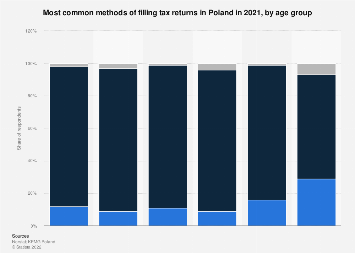Methods of filling tax returns in Poland 2018, by age group