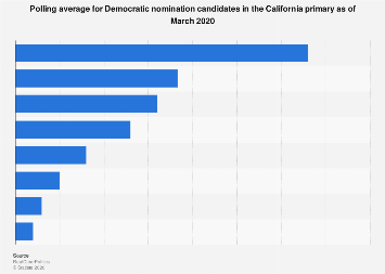 U.S. 2020 election: polling average for Democrats in California primary 2019