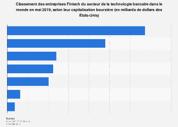 Fintech en bourse : secteur de la technologie bancaire dans le monde 2019