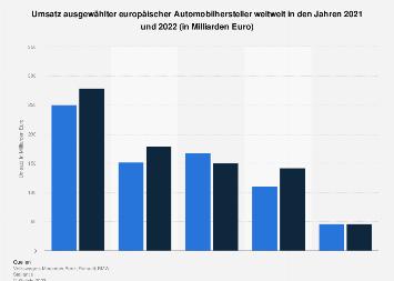 Umsatz europäischer Automobilhersteller weltweit im Jahr 2018