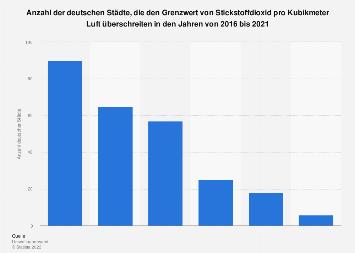 Anzahl der Städte mit grenzüberschreitendem Stickstoffdioxidwert in Deutschland 2018
