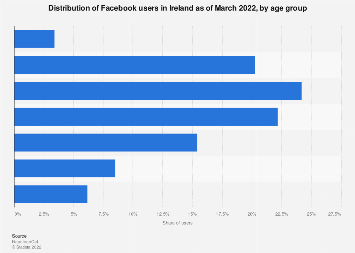 Republic of Ireland: Facebook users by age 2019