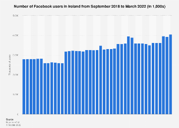Republic of Ireland: number of monthly Facebook users 2018-2019