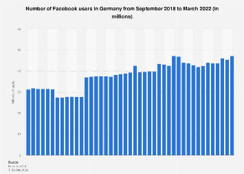 Germany: monthly number of Facebook users 2018-2019