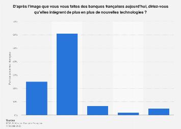 Avis des Français sur les nouvelles technologies incorporées par leurs banques 2018