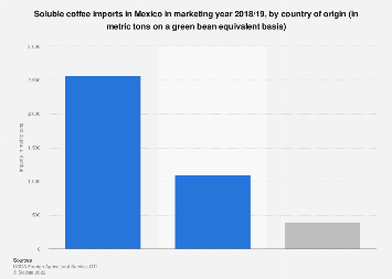 Mexico: soluble coffee imports 2018-2019, by country