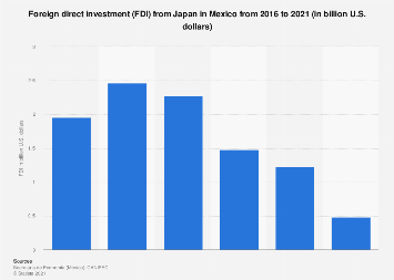 Japan investing in mexico washington investment properties llc