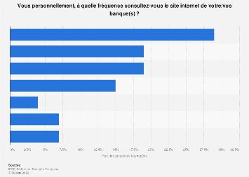 Fréquence à laquelle les Français se connectent sur le site web de leur banque 2018