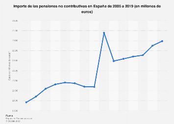 Gasto en pensiones no contributivas España 2005-2019