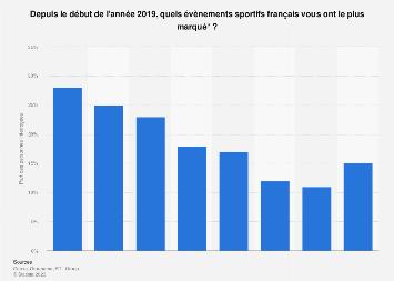 Évenements sportifs les plus marquants selon les Français 1er semestre 2019