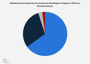 Frecuencia de uso de WhatsApp por los usuarios de redes sociales en España en 2019