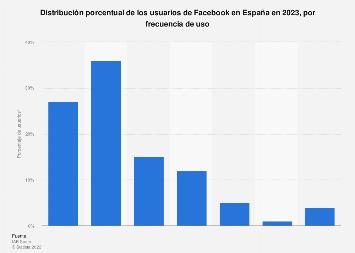 Frecuencia de uso de Facebook por los usuarios de redes sociales en España en 2019