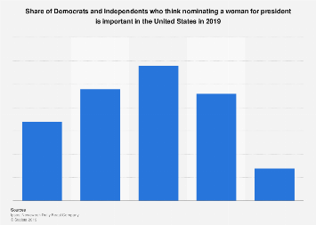 Share of Democrats who think a woman nominee for president is important U.S. 2019