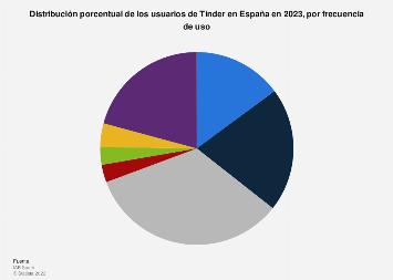 Frecuencia de uso de Tinder por los usuarios de redes sociales en España en 2019