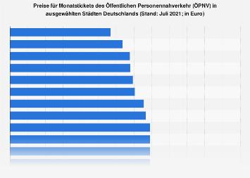 Preise für Monatstickets des ÖPNV in ausgewählten Städten Deutschlands 2019