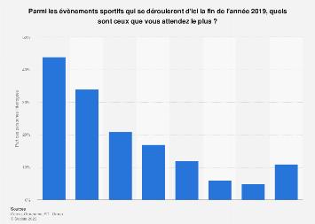 Évenements sportifs les plus attendus par les Français 2nd semestre 2019