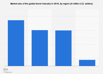 Travel industry market size worldwide, by region 2019