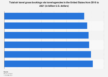 Travel agencies: air travel gross bookings in the U.S. 2016-2021
