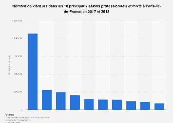 Fréquentation des salons professionnels et mixtes en Île-de-France 2017-2018