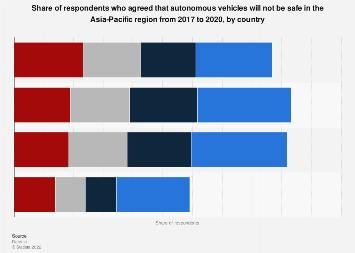 Consumers' opinion on safety of autonomous vehicles in APAC 2017-2019, by country