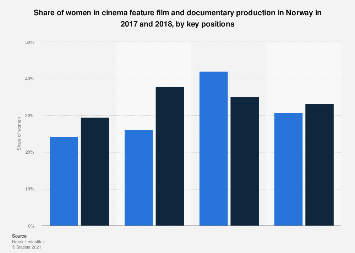 Key positions held by women in the cinema industry in Norway 2017-2018
