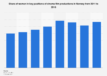 Women in key positions of the cinema film industry in Norway 2011-2018