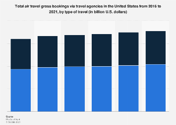 Travel agencies: air travel gross bookings in the U.S., by trip type 2016-2021