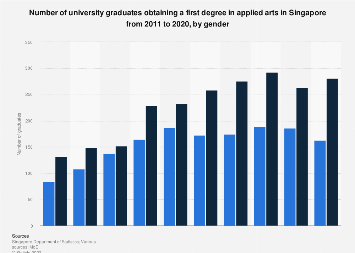 Singapore Bachelor S Degree Holders In Applied Arts 2018 Statista