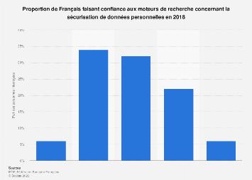 Part des Français qui font confiance aux moteurs de recherche 2018