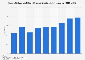 Share of indie movies with female directors in Hollywood 1998-2018