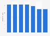Nombre de décès d'enfants en Océanie 1990-2017