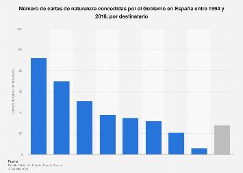 Destinatarios de las cartas de naturaleza concedidas por el Gobierno España 1994-2018