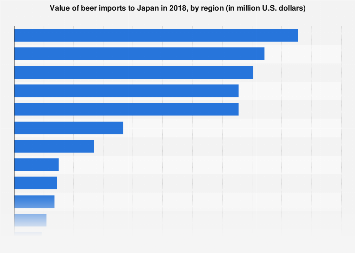 Value of beer imports to Japan 2018, by region