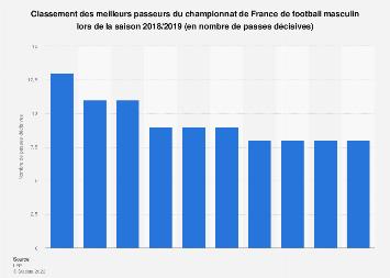 Classement des meilleurs passeurs de Ligue 1 saison 2018/2019