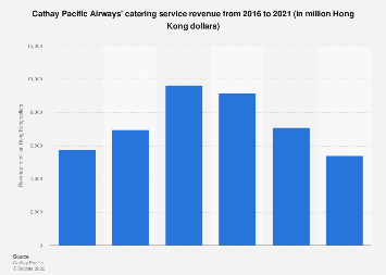 Cathay Pacific Airways catering services revenue 2016-2018
