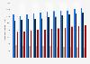 Consommation mondiale de pétrole par groupe de produits 2008-2018