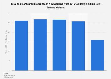 Sales of Starbucks Coffee in New Zealand 2015-2019