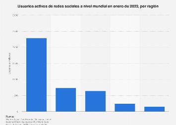 Redes sociales: usuarios activos por región del mundo en enero de 2019