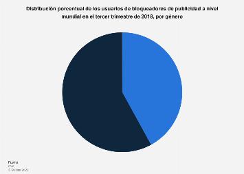 Porcentaje de usuarios de adblockers en el mundo por género en T3 2018