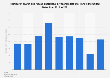 Search and rescue operations in Yosemite National Park in the U.S. 2013-2018