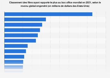 Films les plus rentables au monde 2019