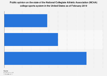 State of the NCAA system in the U.S. 2019