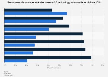 Consumer attitudes to 5G in Australia 2019