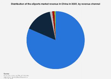 Share of e-sports market revenue in China 2018, by revenue channel