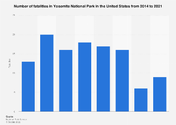 Fatalities in Yosemite National Park in the U.S. 2014-2018