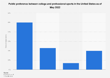 Preference between college and professional sports in the U.S. February 2019