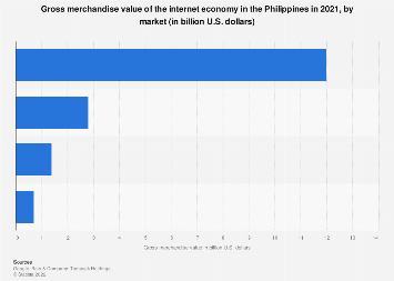 Gross merchandise value internet economy Philippines 2018, by market