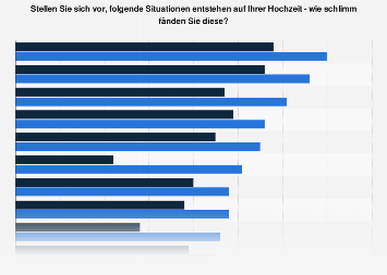 Umfrage in Deutschland zu unerwünschten Dingen auf der Hochzeit nach Geschlecht '19