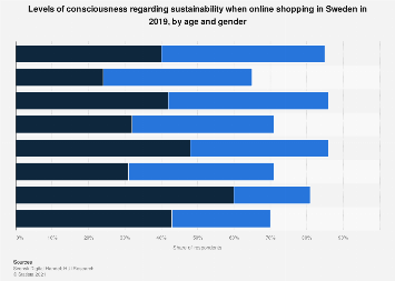 Sustainability consciousness when online shopping in Sweden 2019, by age and gender
